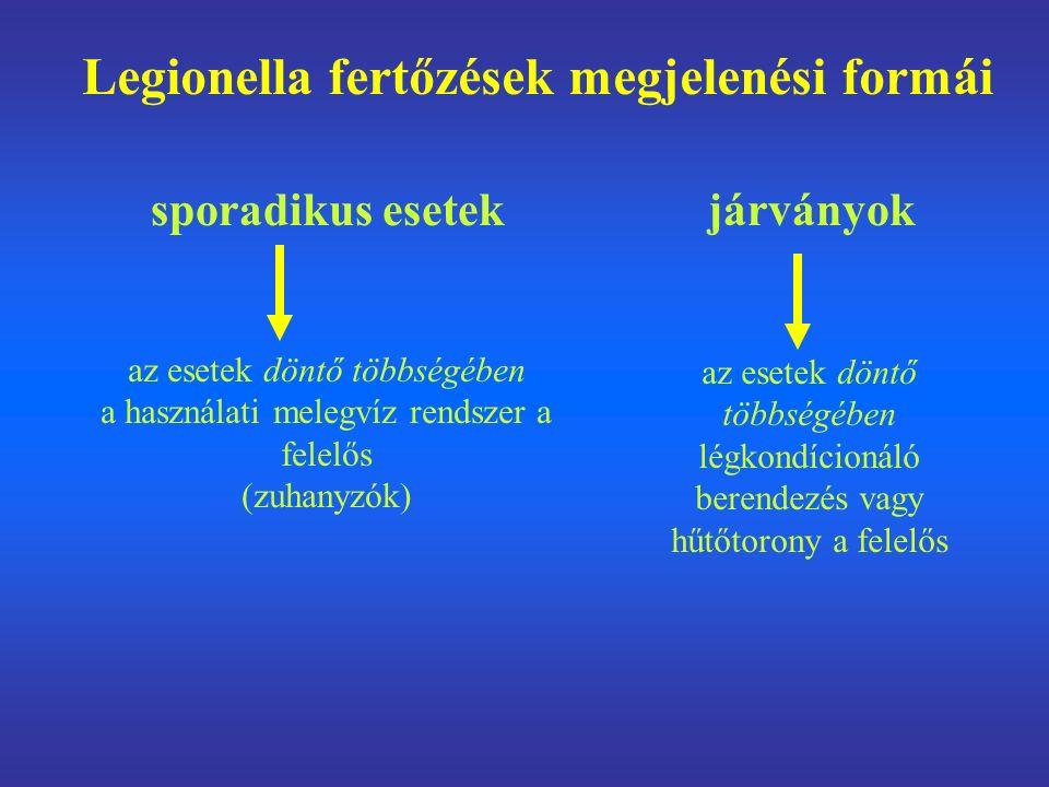 Legionella fertőzések megjelenési formái sporadikus esetek járványok az esetek döntő többségében a használati melegvíz rendszer a felelős (zuhanyzók) az esetek döntő többségében légkondícionáló berendezés vagy hűtőtorony a felelős