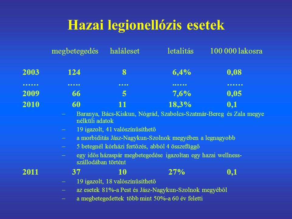 Hazai legionellózis esetek megbetegedéshaláleset letalitás 100 000 lakosra 2003 124 8 6,4%0,08 …….…. …...….…… 2009 66 5 7,6%0,05 2010 60 1118,3%0,1 –B