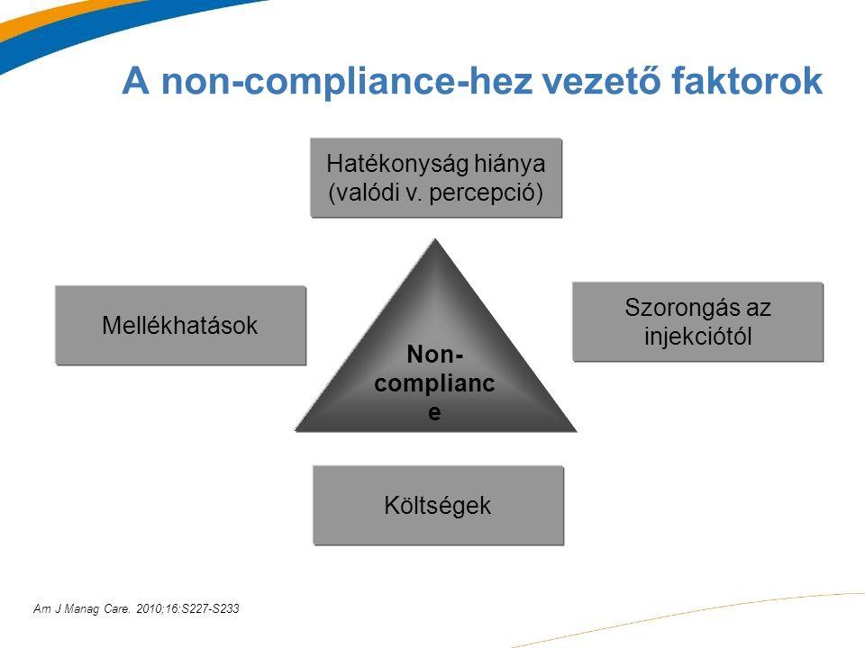 A non-compliance-hez vezető faktorok Hatékonyság hiánya (valódi v.