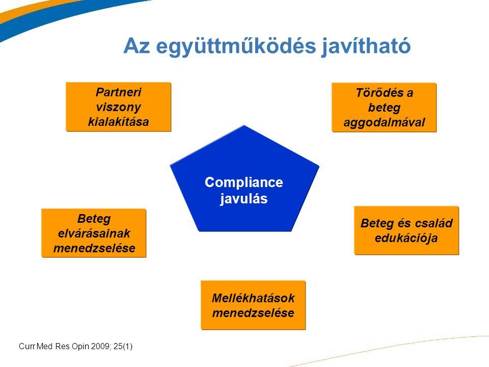 Az együttműködés javítható Törődés a beteg aggodalmával Mellékhatások menedzselése Beteg elvárásainak menedzselése Partneri viszony kialakítása Beteg és család edukációja Compliance javulás Curr Med Res Opin 2009; 25(1)