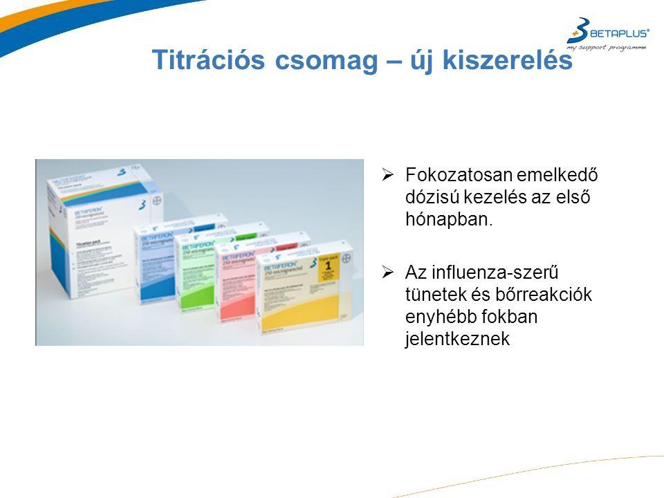 Titrációs csomag – új kiszerelés  Fokozatosan emelkedő dózisú kezelés az első hónapban.