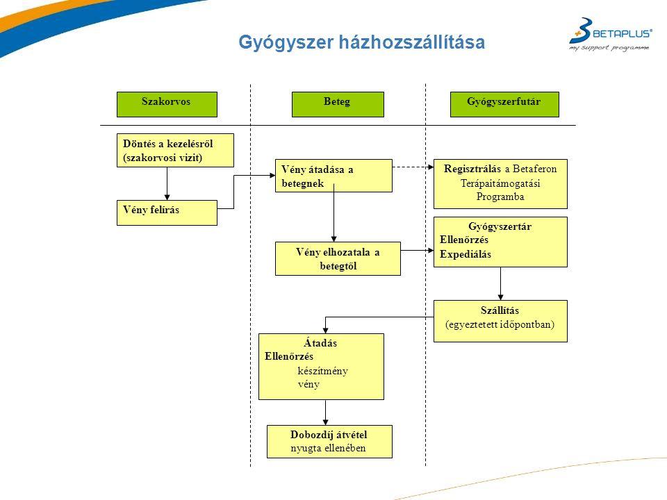 Gyógyszer házhozszállítása Szakorvos Döntés a kezelésről (szakorvosi vizit) Regisztrálás a Betaferon Terápaitámogatási Programba Vény átadása a betegnek Vény felírás GyógyszerfutárBeteg Gyógyszertár Ellenőrzés Expediálás Átadás Ellenőrzés készítmény vény Dobozdíj átvétel nyugta ellenében Szállítás (egyeztetett időpontban) Vény elhozatala a betegtől