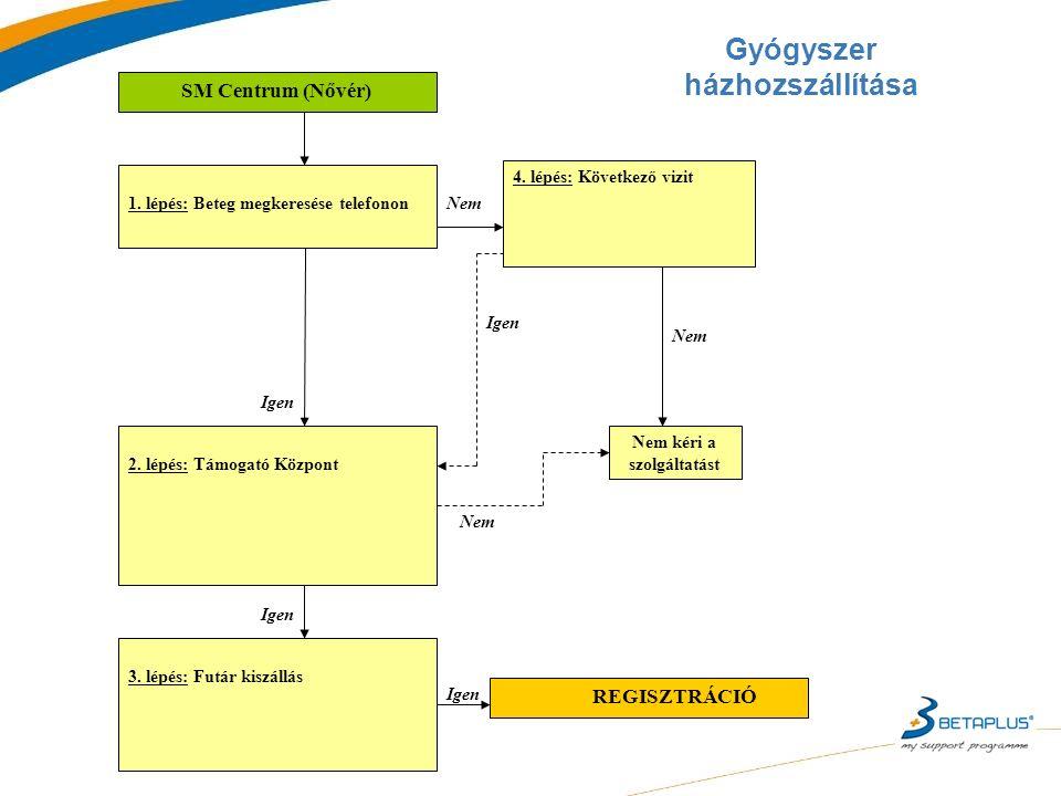 Gyógyszer házhozszállítása SM Centrum (Nővér) 4.lépés: Következő vizit 3.