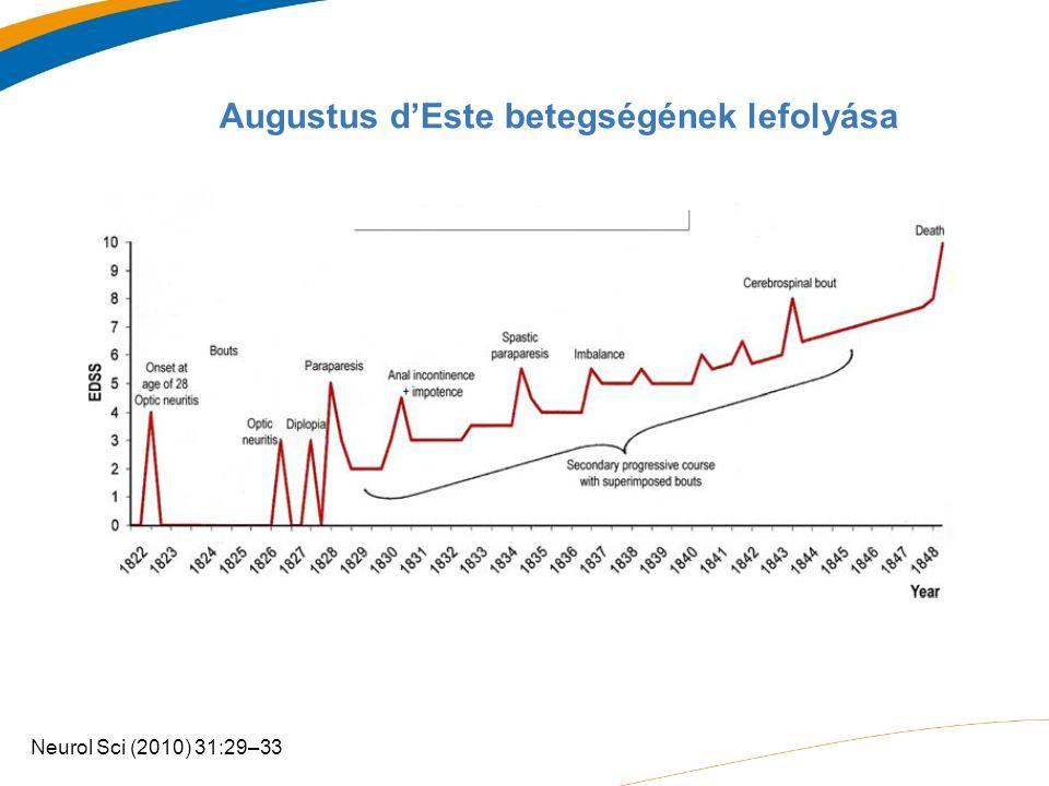 Augustus d'Este betegségének lefolyása Neurol Sci (2010) 31:29–33