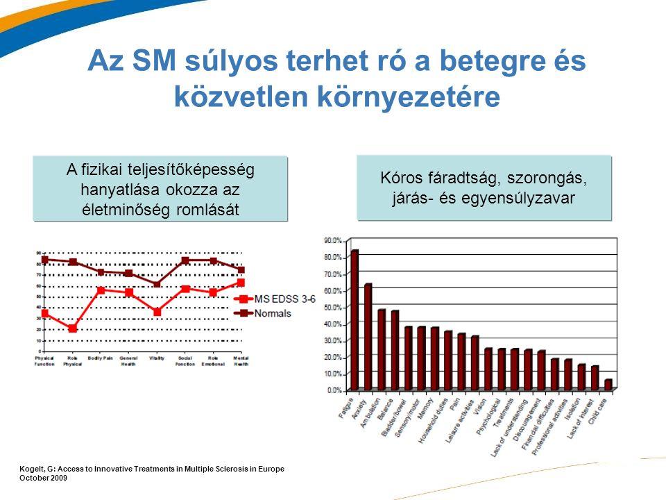 A fizikai teljesítőképesség hanyatlása okozza az életminőség romlását Kóros fáradtság, szorongás, járás- és egyensúlyzavar Az SM súlyos terhet ró a betegre és közvetlen környezetére Kogelt, G: Access to Innovative Treatments in Multiple Sclerosis in Europe October 2009