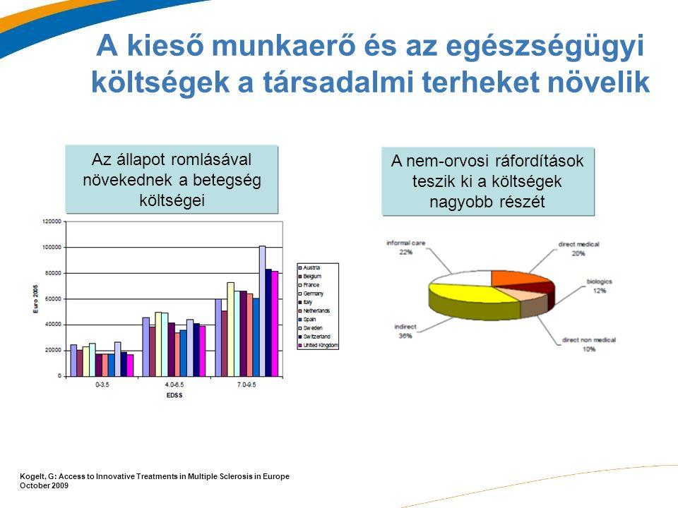 A kieső munkaerő és az egészségügyi költségek a társadalmi terheket növelik Az állapot romlásával növekednek a betegség költségei A nem-orvosi ráfordítások teszik ki a költségek nagyobb részét Kogelt, G: Access to Innovative Treatments in Multiple Sclerosis in Europe October 2009