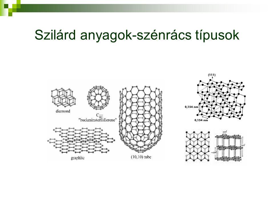 Szilárd anyagok-szénrács típusok