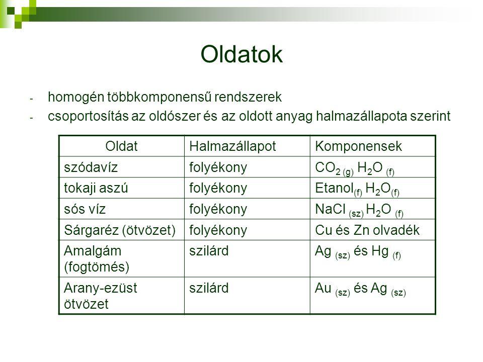 Oldatok - homogén többkomponensű rendszerek - csoportosítás az oldószer és az oldott anyag halmazállapota szerint OldatHalmazállapotKomponensek szódavízfolyékonyCO 2 (g) H 2 O (f) tokaji aszúfolyékonyEtanol (f) H 2 O (f) sós vízfolyékonyNaCl (sz) H 2 O (f) Sárgaréz (ötvözet)folyékonyCu és Zn olvadék Amalgám (fogtömés) szilárdAg (sz) és Hg (f) Arany-ezüst ötvözet szilárdAu (sz) és Ag (sz)