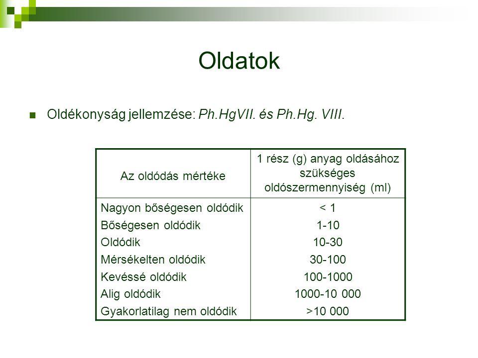 Oldatok Oldékonyság jellemzése: Ph.HgVII. és Ph.Hg.