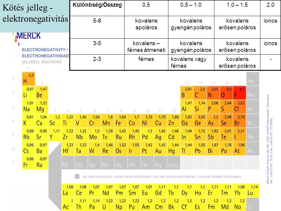 Különbség/Összeg0,50,5 – 1,01,0 – 1,52,0 5-8kovalens apoláros kovalens gyengén poláros kovalens erősen poláros ionos 3-5kovalens – fémes átmeneti kovalens gyengén poláros kovalens erősen poláros ionos 2-3fémeskovalens vagy fémes kovalens erősen poláros - Kötés jelleg - elektronegativitás