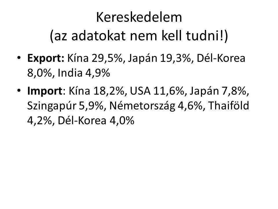 Kereskedelem (az adatokat nem kell tudni!) Export: Kína 29,5%, Japán 19,3%, Dél-Korea 8,0%, India 4,9% Import: Kína 18,2%, USA 11,6%, Japán 7,8%, Szin