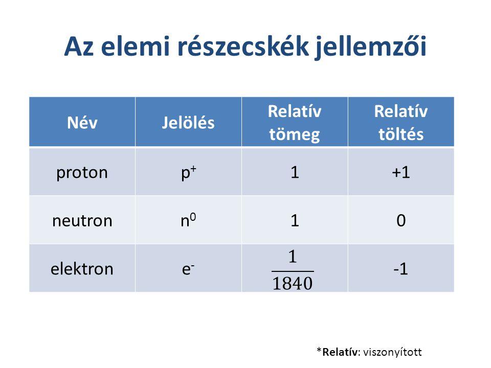 Az elemi részecskék jellemzői NévJelölés Relatív tömeg Relatív töltés protonp+p+ 1+1 neutronn0n0 10 elektrone-e- *Relatív: viszonyított