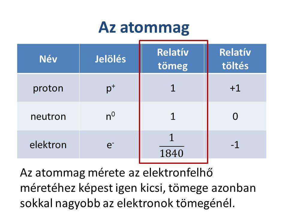 Az atommag Az atommag mérete az elektronfelhő méretéhez képest igen kicsi, tömege azonban sokkal nagyobb az elektronok tömegénél. NévJelölés Relatív t