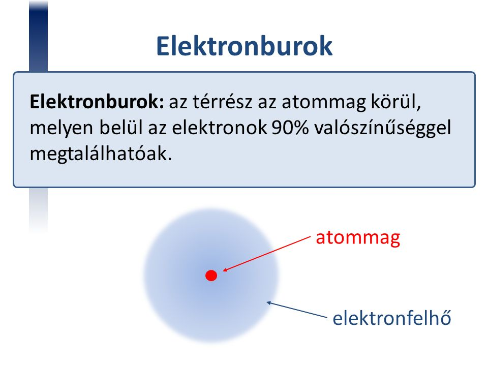 Elektronburok Elektronburok: az térrész az atommag körül, melyen belül az elektronok 90% valószínűséggel megtalálhatóak. atommag elektronfelhő