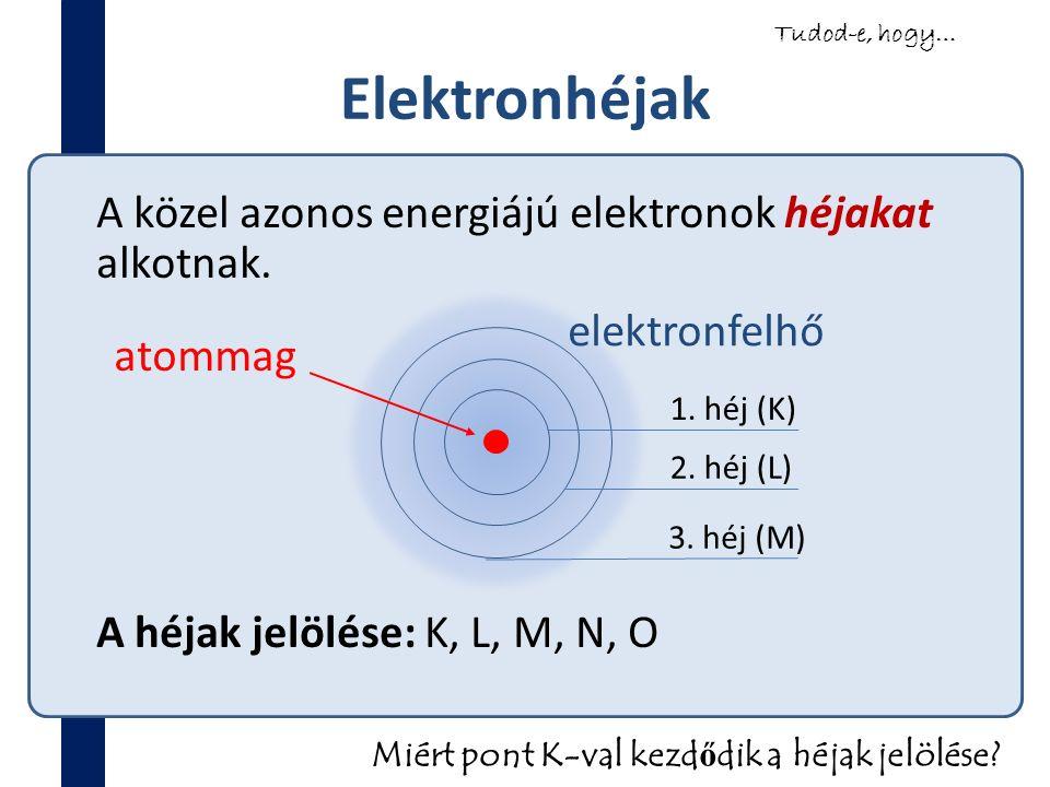 Elektronhéjak A közel azonos energiájú elektronok héjakat alkotnak. A héjak jelölése: K, L, M, N, O 1. héj (K) 2. héj (L) 3. héj (M) Tudod-e, hogy… Mi
