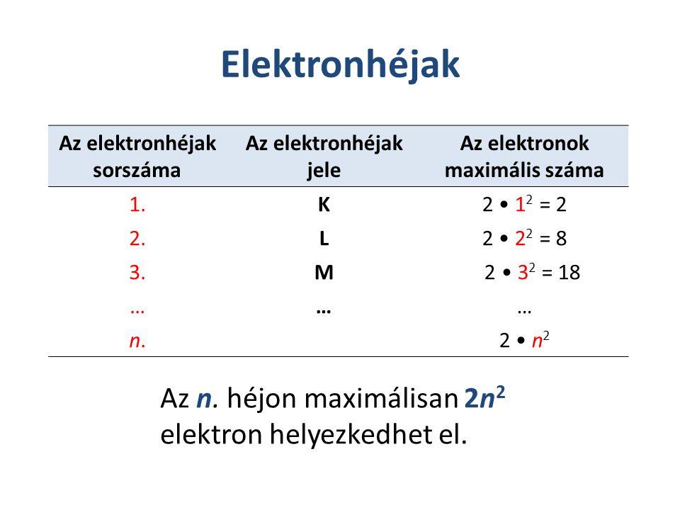Elektronhéjak Az elektronhéjak sorszáma Az elektronhéjak jele Az elektronok maximális száma 1.K2 1 2 = 2 2.L2 2 2 = 8 3.M 2 3 2 = 18 ……… n.n.2 n 2 Az