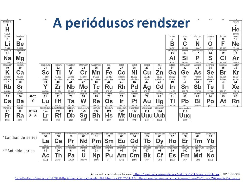 A periódusos rendszer forrása: https://commons.wikimedia.org/wiki/File%3APeriodic-table.jpg (2015-06-30)https://commons.wikimedia.org/wiki/File%3APeri