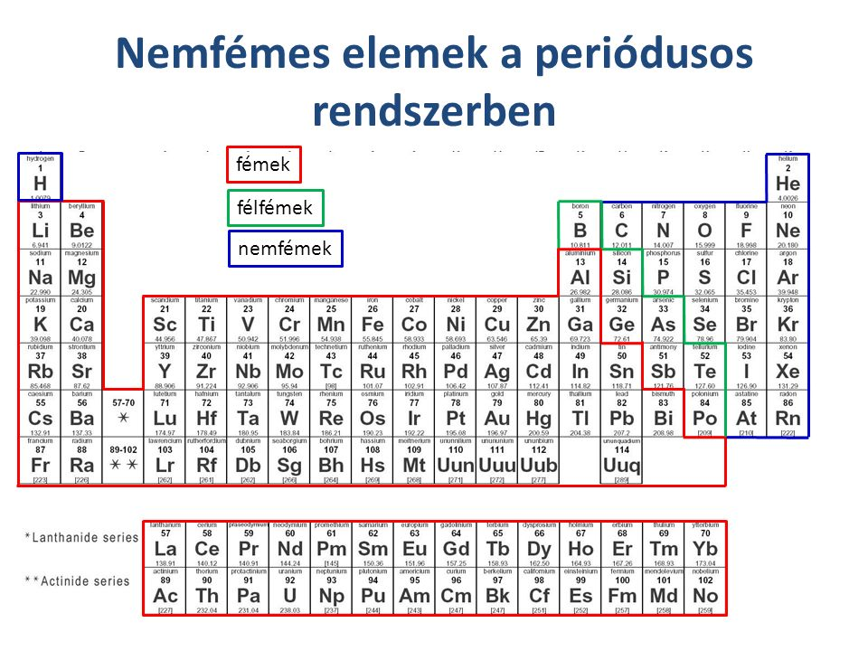 Nemfémes elemek a periódusos rendszerben fémek félfémek nemfémek