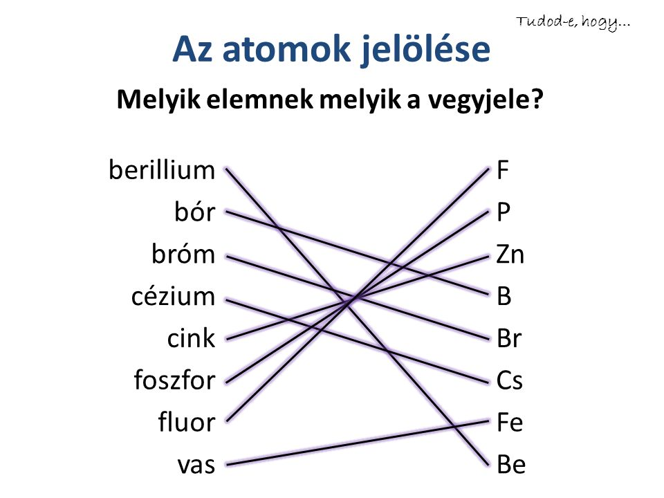 berilliumF bórP brómZn céziumB cinkBr foszforCs fluorFe vasBe Az atomok jelölése Melyik elemnek melyik a vegyjele? Tudod-e, hogy…