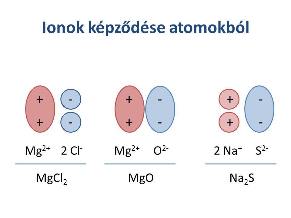 Ionok képződése atomokból + + - - Mg 2+ 2 Cl - MgCl 2 + + - - Mg 2+ O 2- MgO + + - - 2 Na + S 2- Na 2 S