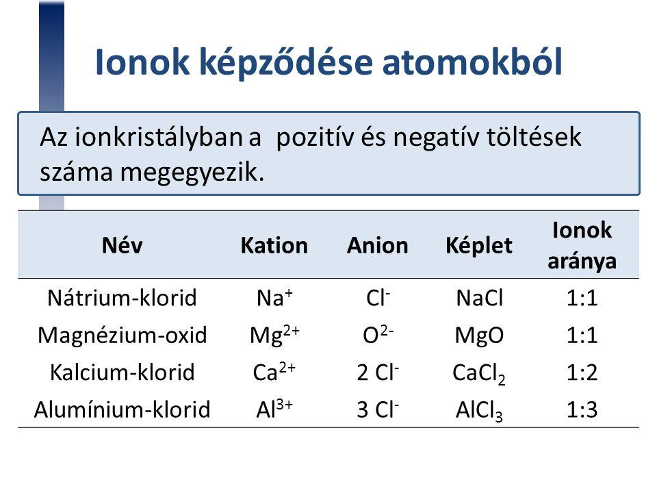 Ionok képződése atomokból Az ionkristályban a pozitív és negatív töltések száma megegyezik. NévKationAnionKéplet Ionok aránya Nátrium-kloridNa + Cl -
