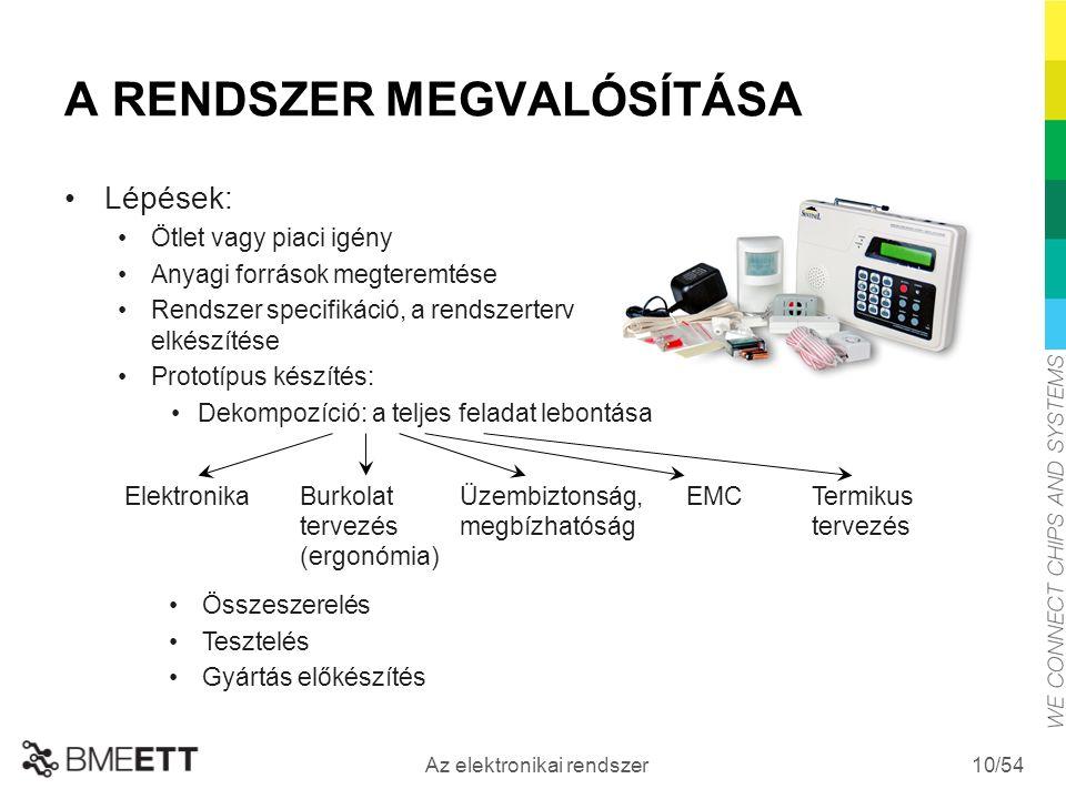 /54 Az elektronikai rendszer 10 A RENDSZER MEGVALÓSÍTÁSA Lépések: Ötlet vagy piaci igény Anyagi források megteremtése Rendszer specifikáció, a rendszerterv elkészítése Prototípus készítés: Dekompozíció: a teljes feladat lebontása Összeszerelés Tesztelés Gyártás előkészítés ElektronikaBurkolat tervezés (ergonómia) Üzembiztonság, megbízhatóság EMCTermikus tervezés