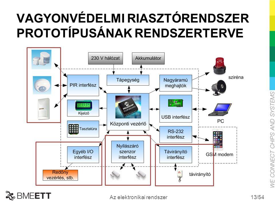 /54 Az elektronikai rendszer 13 VAGYONVÉDELMI RIASZTÓRENDSZER PROTOTÍPUSÁNAK RENDSZERTERVE