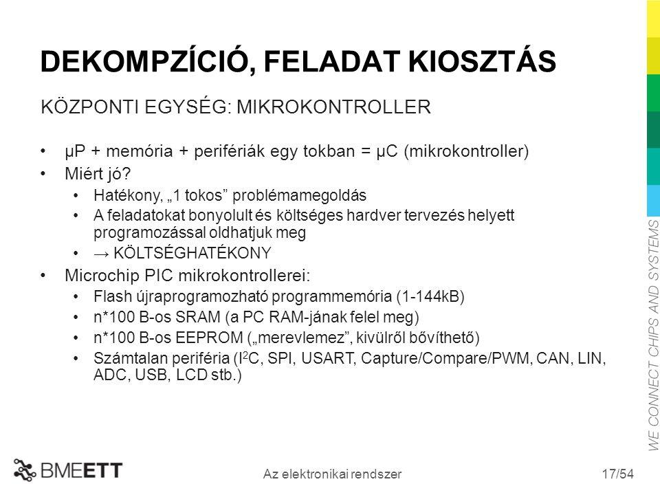 /54 Az elektronikai rendszer 17 DEKOMPZÍCIÓ, FELADAT KIOSZTÁS KÖZPONTI EGYSÉG: MIKROKONTROLLER µP + memória + perifériák egy tokban = µC (mikrokontroller) Miért jó.