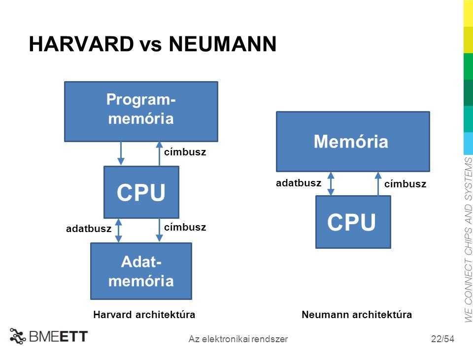 /54 Az elektronikai rendszer 22 HARVARD vs NEUMANN CPU Program- memória Adat- memória CPU Memória Neumann architektúraHarvard architektúra adatbusz címbusz adatbusz címbusz