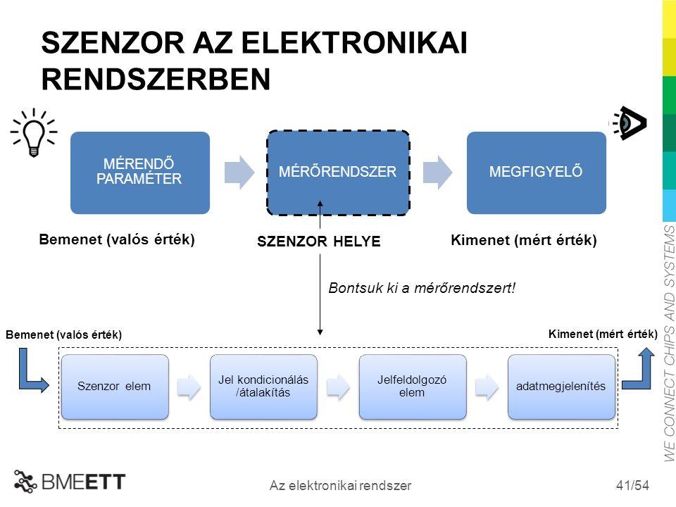 /54 Az elektronikai rendszer 41 SZENZOR AZ ELEKTRONIKAI RENDSZERBEN Bemenet (valós érték) SZENZOR HELYE Kimenet (mért érték) Bontsuk ki a mérőrendszert.