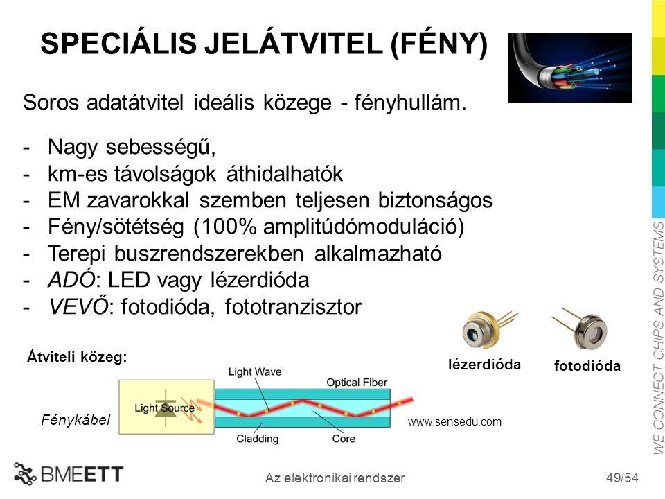 /54 Az elektronikai rendszer 49 SPECIÁLIS JELÁTVITEL (FÉNY) Soros adatátvitel ideális közege - fényhullám.