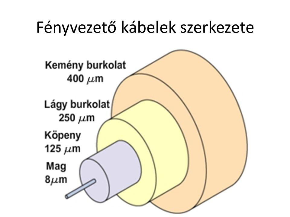 Fényvezető kábelek szerkezete