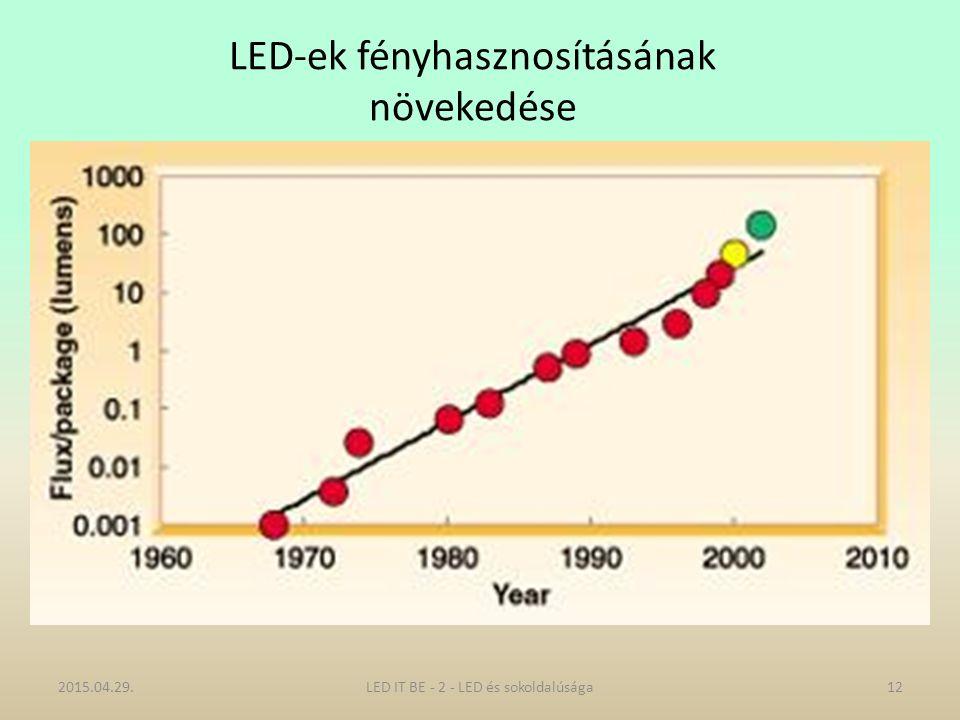 LED-ek fényhasznosításának növekedése 2015.04.29.12LED IT BE - 2 - LED és sokoldalúsága