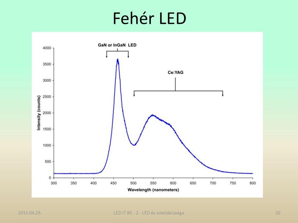 Fehér LED 2015.04.29.20LED IT BE - 2 - LED és sokoldalúsága
