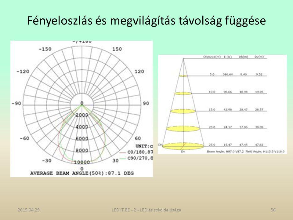 Fényeloszlás és megvilágítás távolság függése 2015.04.29.56LED IT BE - 2 - LED és sokoldalúsága