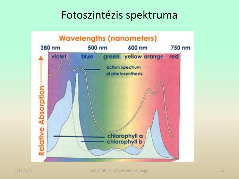Fotoszintézis spektruma 2015.04.29.LED IT BE - 2 - LED és sokoldalúsága62