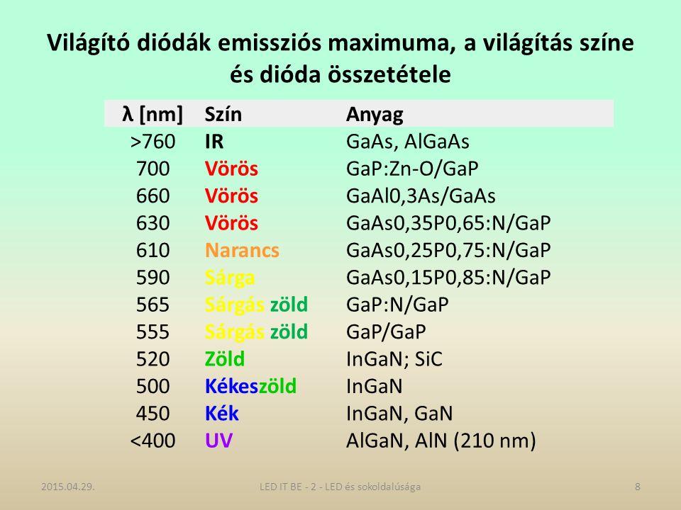 Világító diódák emissziós maximuma, a világítás színe és dióda összetétele λ [nm]SzínAnyag >760IRGaAs, AlGaAs 700VörösGaP:Zn-O/GaP 660VörösGaAl0,3As/GaAs 630VörösGaAs0,35P0,65:N/GaP 610NarancsGaAs0,25P0,75:N/GaP 590SárgaGaAs0,15P0,85:N/GaP 565Sárgás zöldGaP:N/GaP 555Sárgás zöldGaP/GaP 520ZöldInGaN; SiC 500KékeszöldInGaN 450KékInGaN, GaN <400UVAlGaN, AlN (210 nm) 2015.04.29.8LED IT BE - 2 - LED és sokoldalúsága