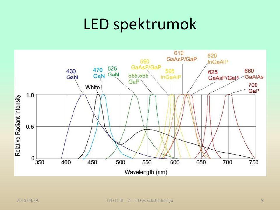 LED spektrumok 2015.04.29.9LED IT BE - 2 - LED és sokoldalúsága