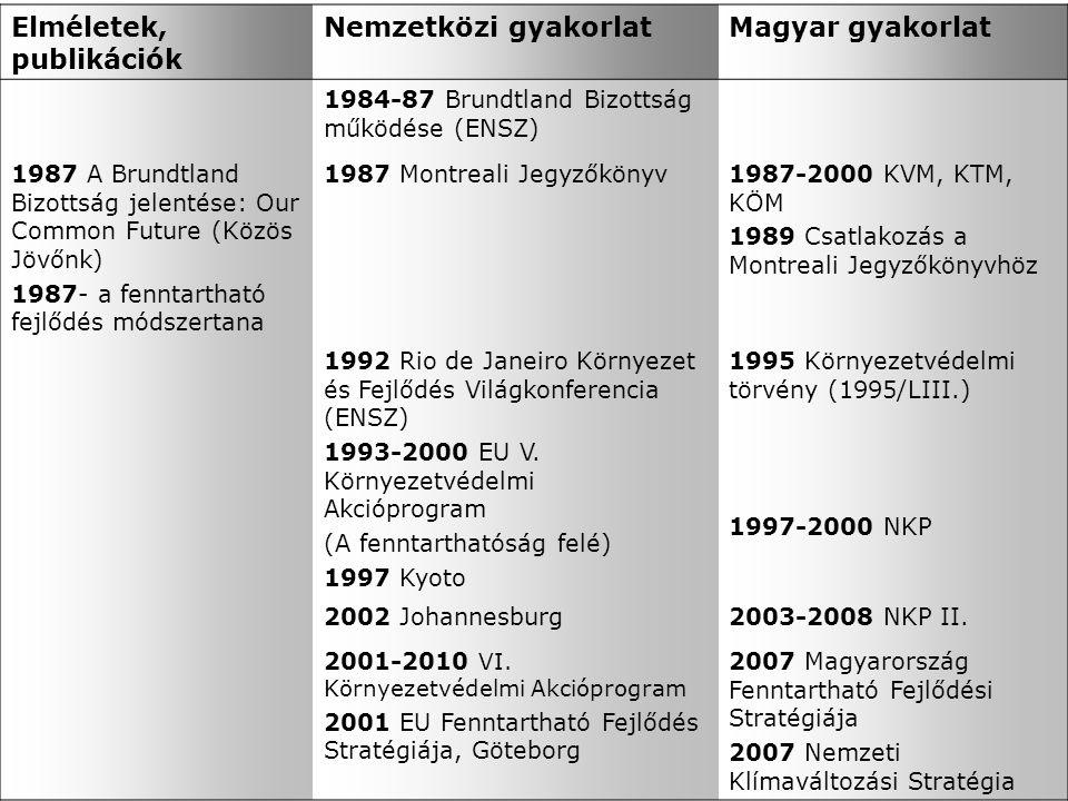 Elméletek, publikációk Nemzetközi gyakorlatMagyar gyakorlat 1984-87 Brundtland Bizottság működése (ENSZ) 1987 A Brundtland Bizottság jelentése: Our Common Future (Közös Jövőnk) 1987- a fenntartható fejlődés módszertana 1987 Montreali Jegyzőkönyv1987-2000 KVM, KTM, KÖM 1989 Csatlakozás a Montreali Jegyzőkönyvhöz 1992 Rio de Janeiro Környezet és Fejlődés Világkonferencia (ENSZ) 1993-2000 EU V.