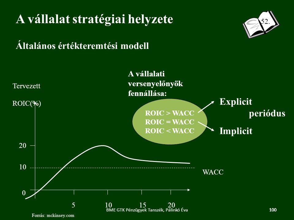 100 Forrás: mckinsey.com 123 Általános értékteremtési modell Tervezett ROIC(%) 5101520 0 10 20 WACC A vállalat stratégiai helyzete A vállalati versenyelőnyök fennállása: ROIC > WACC ROIC = WACC ROIC < WACC Explicit periódus Implicit 100BME GTK Pénzügyek Tanszék, Pálinkó Éva 52.
