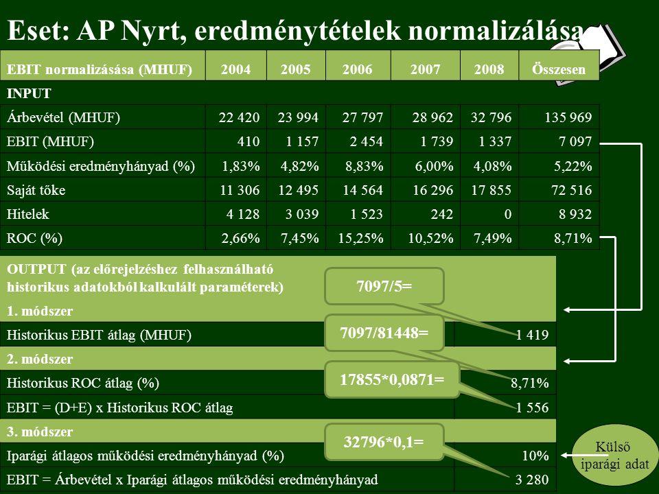 Eset: AP Nyrt, eredménytételek normalizálása 110 EBIT normalizásása (MHUF)20042005200620072008Összesen INPUT Árbevétel (MHUF)22 42023 99427 79728 96232 796135 969 EBIT (MHUF)4101 1572 4541 7391 3377 097 Működési eredményhányad (%)1,83%4,82%8,83%6,00%4,08%5,22% Saját tőke11 30612 49514 56416 29617 85572 516 Hitelek4 1283 0391 52324208 932 ROC (%)2,66%7,45%15,25%10,52%7,49%8,71% OUTPUT (az előrejelzéshez felhasználható historikus adatokból kalkulált paraméterek) 1.