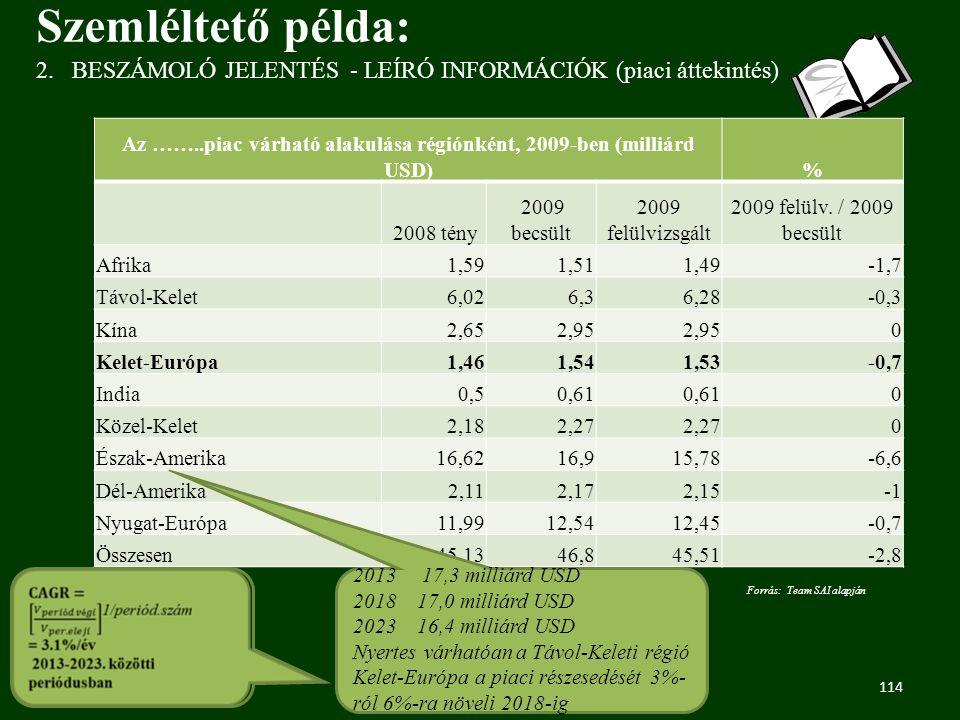 114 2.BESZÁMOLÓ JELENTÉS - LEÍRÓ INFORMÁCIÓK (piaci áttekintés) Szemléltető példa: Az ……..piac várható alakulása régiónként, 2009-ben (milliárd USD)% 2008 tény 2009 becsült 2009 felülvizsgált 2009 felülv.