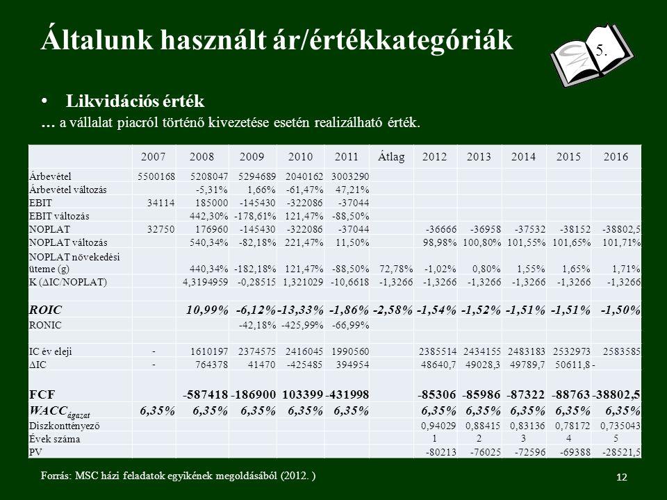 Általunk használt ár/értékkategóriák 12 5.