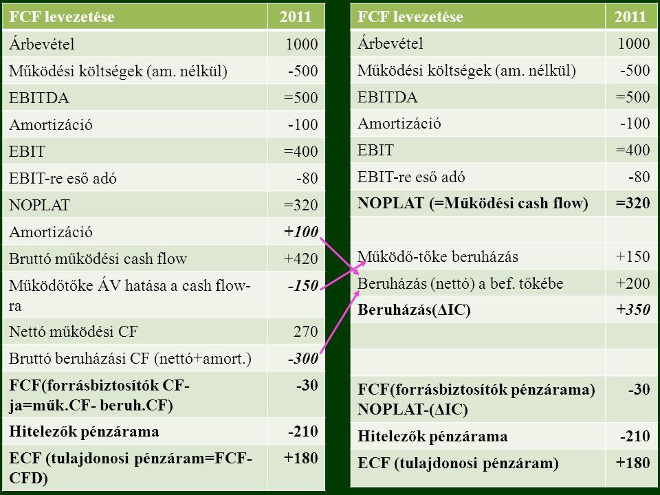 FCF levezetése2011 Árbevétel1000 Működési költségek (am.