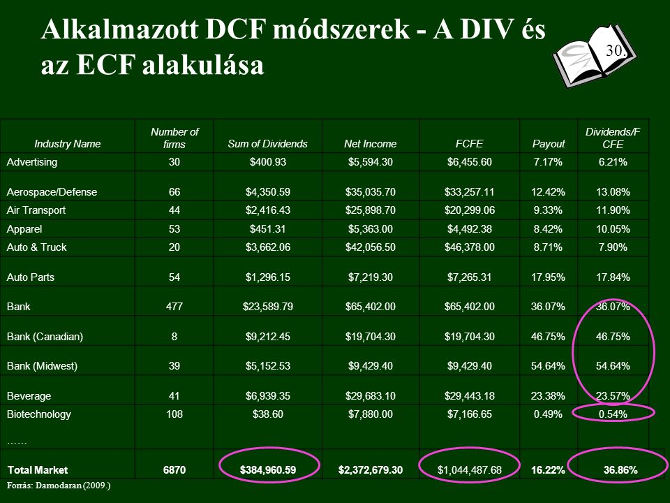 Alkalmazott DCF módszerek - A DIV és az ECF alakulása Forrás: Damodaran (2009.) Industry Name Number of firmsSum of DividendsNet IncomeFCFEPayout Dividends/F CFE Advertising30$400.93$5,594.30$6,455.607.17%6.21% Aerospace/Defense66$4,350.59$35,035.70$33,257.1112.42%13.08% Air Transport44$2,416.43$25,898.70$20,299.069.33%11.90% Apparel53$451.31$5,363.00$4,492.388.42%10.05% Auto & Truck20$3,662.06$42,056.50$46,378.008.71%7.90% Auto Parts54$1,296.15$7,219.30$7,265.3117.95%17.84% Bank477$23,589.79$65,402.00 36.07% Bank (Canadian)8$9,212.45$19,704.30 46.75% Bank (Midwest)39$5,152.53$9,429.40 54.64% Beverage41$6,939.35$29,683.10$29,443.1823.38%23.57% Biotechnology108$38.60$7,880.00$7,166.650.49%0.54% …… Total Market6870$384,960.59$2,372,679.30$1,044,487.6816.22%36.86% 30.
