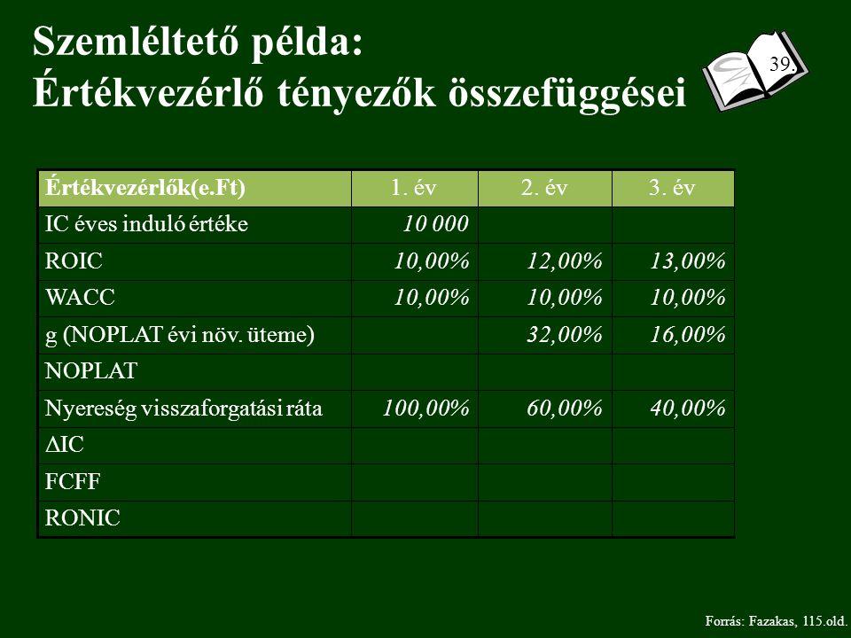 Szemléltető példa: Értékvezérlő tényezők összefüggései NOPLAT RONIC FCFF ΔIC 40,00%60,00%100,00%Nyereség visszaforgatási ráta 16,00%32,00% g (NOPLAT évi növ.