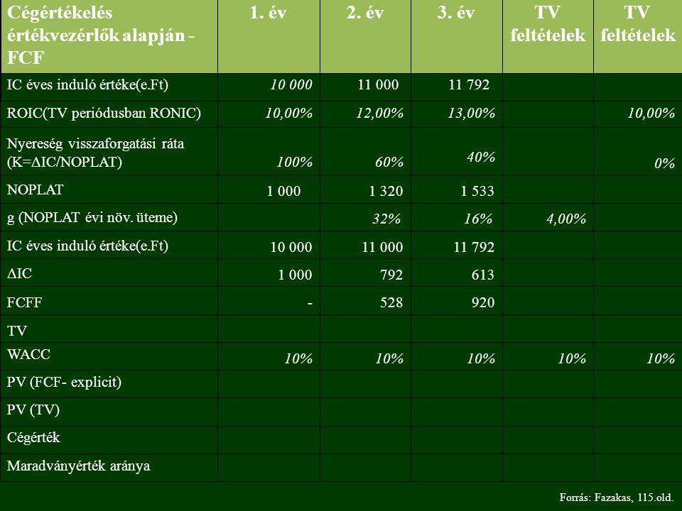 Maradványérték aránya Cégérték PV (TV) PV (FCF- explicit) 10% WACC TV 920 528 -FCFF 613 792 1 000ΔIC 11 792 11 000 10 000IC éves induló értéke(e.Ft) 4,00%16% 32% g (NOPLAT évi növ.