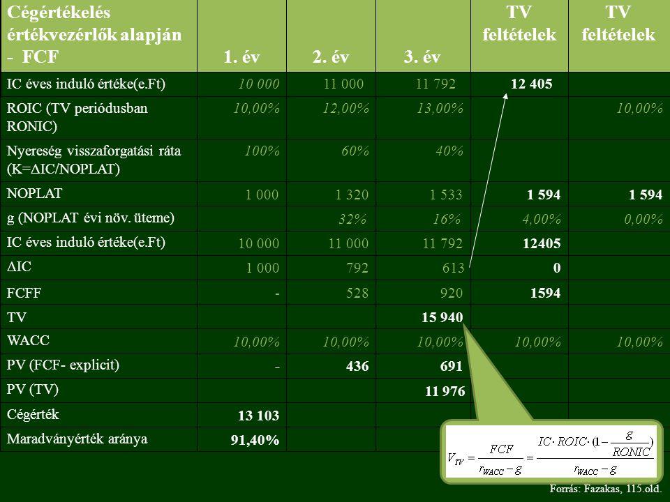91,40% Maradványérték aránya 13 103 Cégérték 11 976 PV (TV) 691 436 - PV (FCF- explicit) 10,00% WACC 15 940 TV 1594 920 528 -FCFF 0 613 792 1 000 ΔIC 12405 11 792 11 000 10 000 IC éves induló értéke(e.Ft) 0,00%4,00%16% 32% g (NOPLAT évi növ.