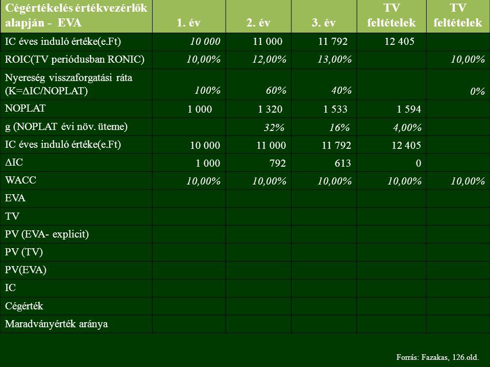 Forrás: Fazakas, 126.old.Cégértékelés értékvezérlők alapján - EVA1.