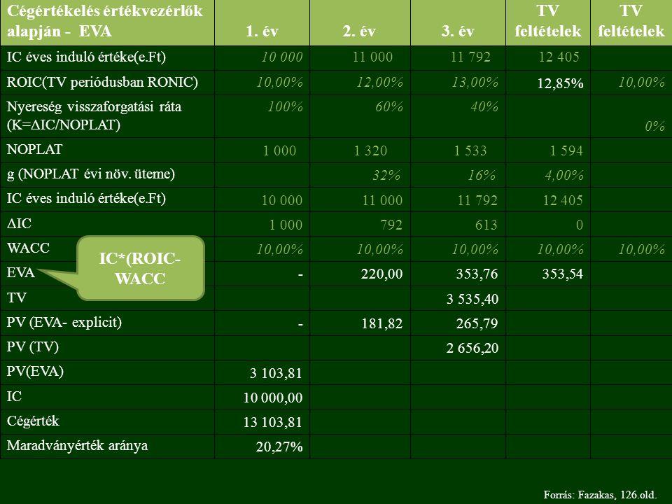 20,27% Maradványérték aránya 13 103,81 Cégérték 10 000,00 IC 3 103,81 PV(EVA) 2 656,20 PV (TV) 265,79 181,82 - PV (EVA- explicit) 3 535,40 TV 353,54 353,76 220,00 - EVA 10,00% WACC 0 613 792 1 000 ΔIC 12 405 11 792 11 000 10 000 IC éves induló értéke(e.Ft) 4,00%16% 32% g (NOPLAT évi növ.